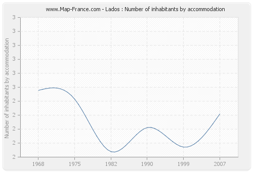 Lados : Number of inhabitants by accommodation