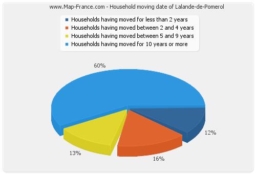 Household moving date of Lalande-de-Pomerol