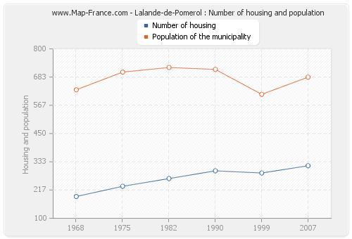 Lalande-de-Pomerol : Number of housing and population