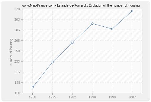 Lalande-de-Pomerol : Evolution of the number of housing