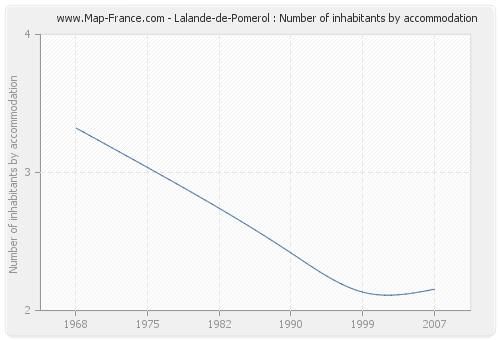 Lalande-de-Pomerol : Number of inhabitants by accommodation