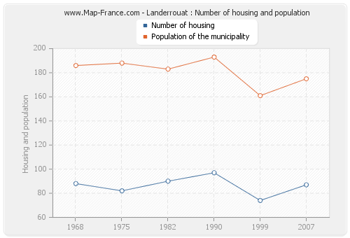 Landerrouat : Number of housing and population