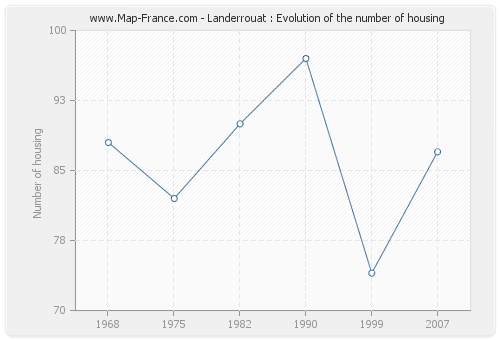 Landerrouat : Evolution of the number of housing