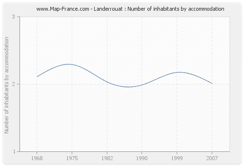 Landerrouat : Number of inhabitants by accommodation
