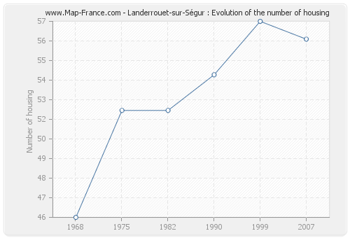 Landerrouet-sur-Ségur : Evolution of the number of housing