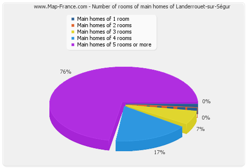 Number of rooms of main homes of Landerrouet-sur-Ségur