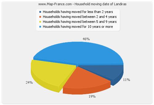 Household moving date of Landiras