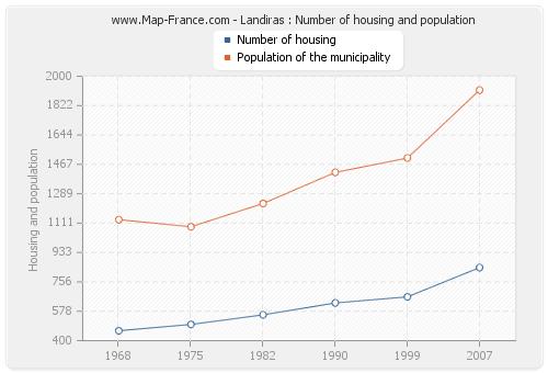 Landiras : Number of housing and population