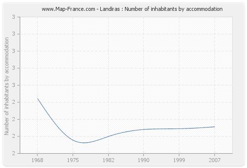 Landiras : Number of inhabitants by accommodation