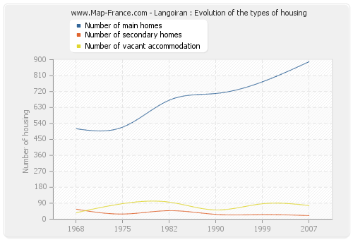Langoiran : Evolution of the types of housing