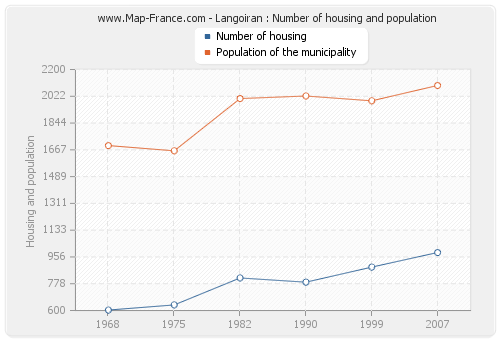 Langoiran : Number of housing and population