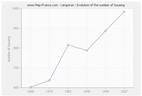 Langoiran : Evolution of the number of housing