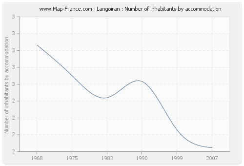 Langoiran : Number of inhabitants by accommodation