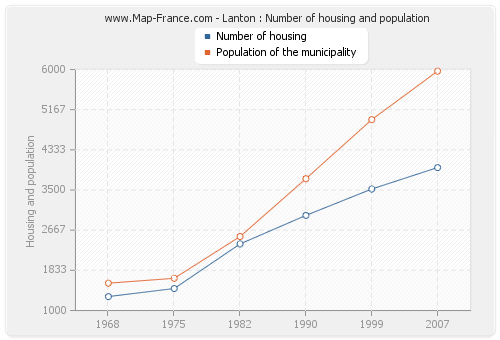 Lanton : Number of housing and population