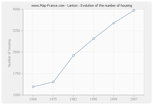 Lanton : Evolution of the number of housing