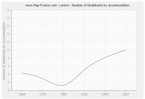 Lanton : Number of inhabitants by accommodation