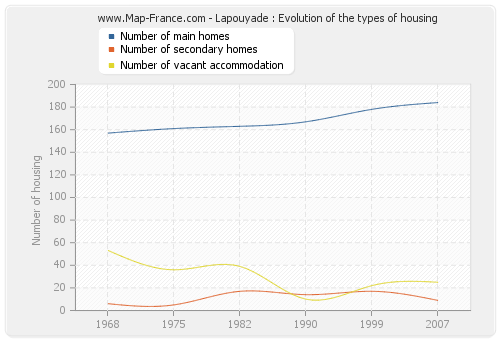 Lapouyade : Evolution of the types of housing
