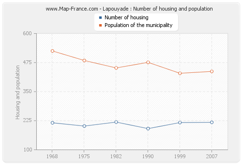 Lapouyade : Number of housing and population