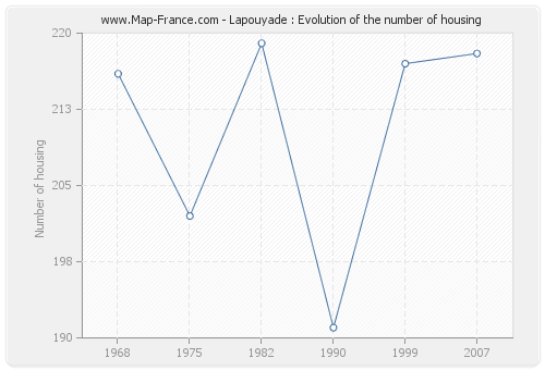 Lapouyade : Evolution of the number of housing