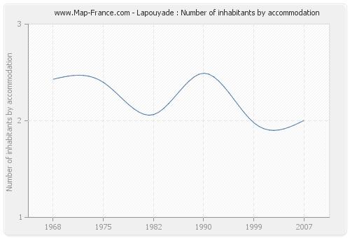 Lapouyade : Number of inhabitants by accommodation