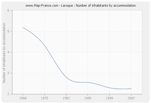 Laroque : Number of inhabitants by accommodation