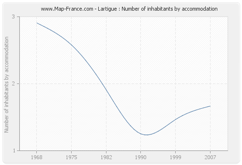 Lartigue : Number of inhabitants by accommodation