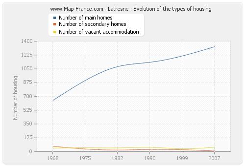 Latresne : Evolution of the types of housing