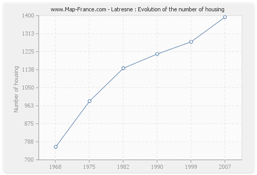 Latresne : Evolution of the number of housing
