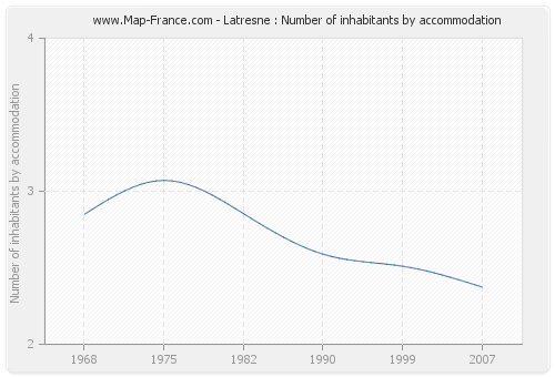 Latresne : Number of inhabitants by accommodation