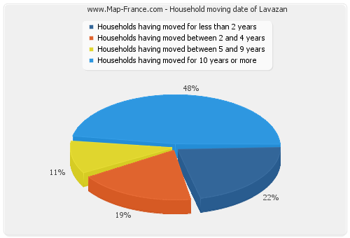 Household moving date of Lavazan