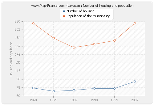 Lavazan : Number of housing and population