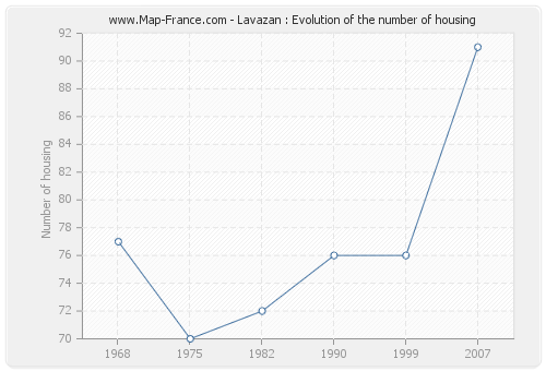 Lavazan : Evolution of the number of housing