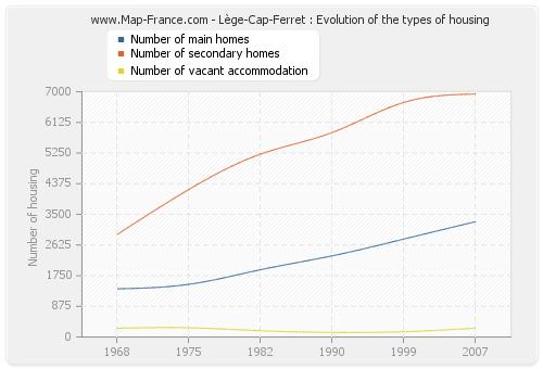 Lège-Cap-Ferret : Evolution of the types of housing