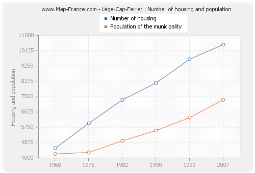 Lège-Cap-Ferret : Number of housing and population