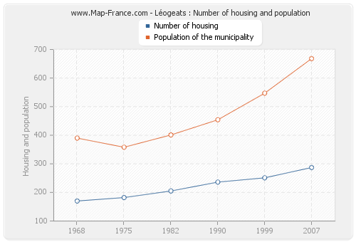 Léogeats : Number of housing and population