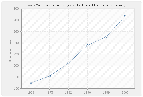 Léogeats : Evolution of the number of housing