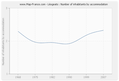 Léogeats : Number of inhabitants by accommodation