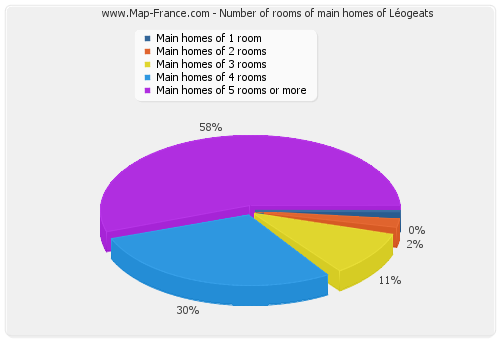 Number of rooms of main homes of Léogeats