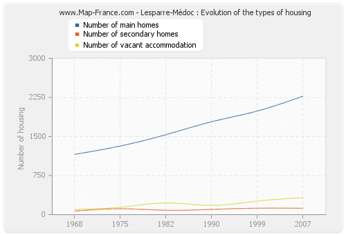 Lesparre-Médoc : Evolution of the types of housing
