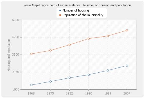 Lesparre-Médoc : Number of housing and population