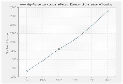 Lesparre-Médoc : Evolution of the number of housing