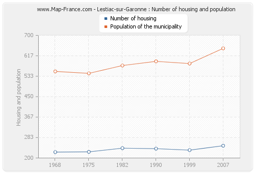 Lestiac-sur-Garonne : Number of housing and population