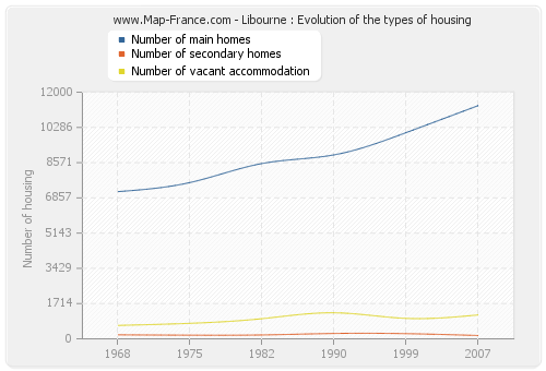 Libourne : Evolution of the types of housing