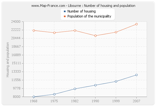 Libourne : Number of housing and population