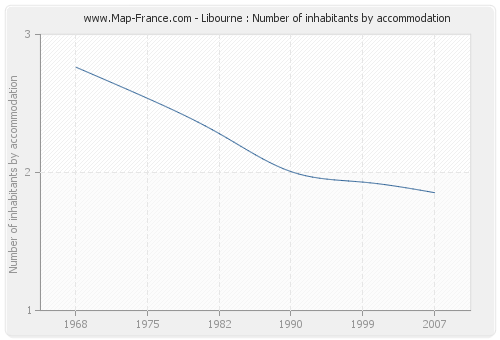 Libourne : Number of inhabitants by accommodation