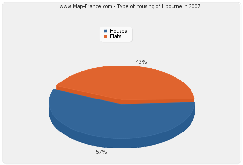 Type of housing of Libourne in 2007