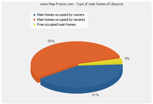 Type of main homes of Libourne