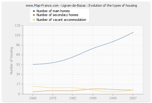 Lignan-de-Bazas : Evolution of the types of housing