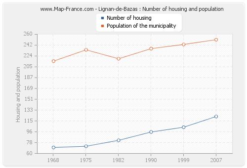 Lignan-de-Bazas : Number of housing and population