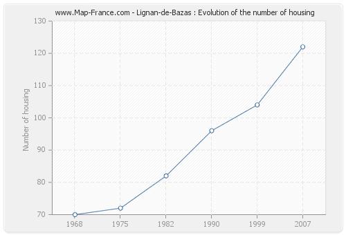 Lignan-de-Bazas : Evolution of the number of housing